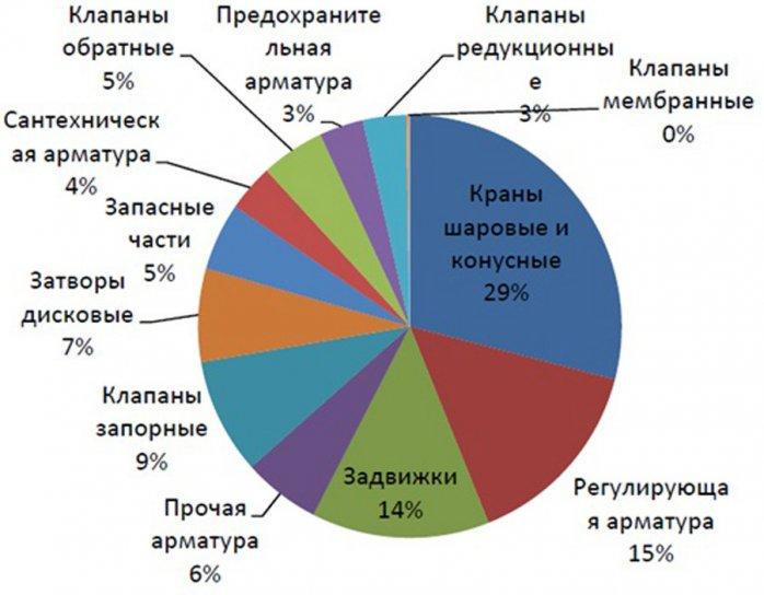 1. Аспекты импортозамещения и